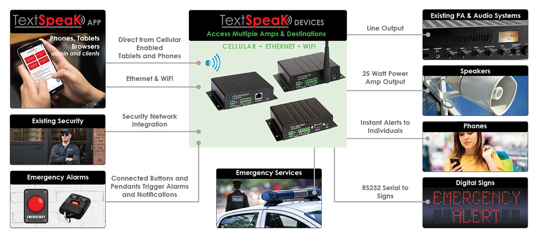 TextSpeak NOTIFY System Infographic