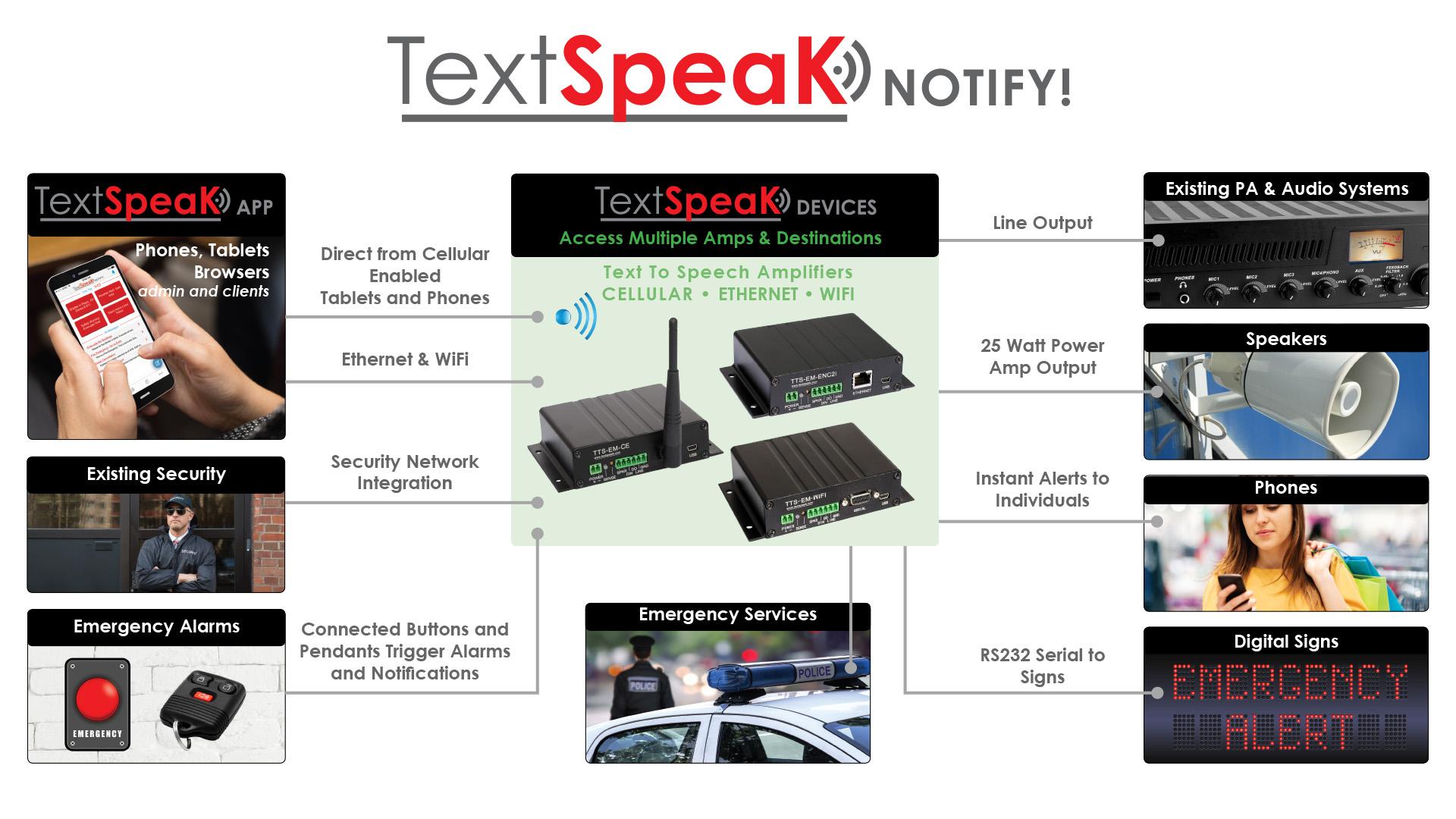 TextSpeak Complete System